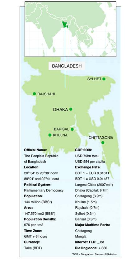 Bangladesh Becomes Global Hub of Medicines